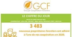 Près de 3 500 adhérents supplémentaires pour les coopératives de GCF en 2020